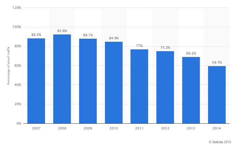 Statistica e-mailuri de tip spam