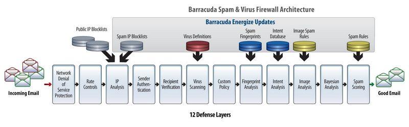 arhitectura barracuda spam firewall