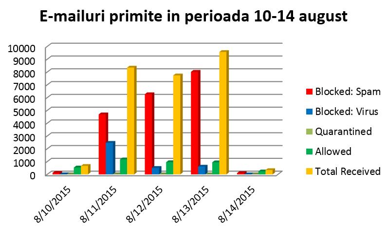 Grafic e-mailuri primite in august 2015