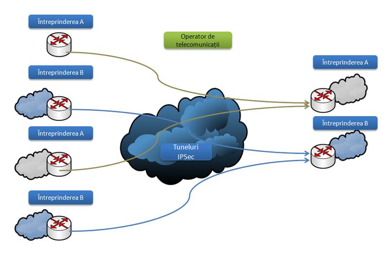 Cum functioneaza retelele private virtuale (VPN)