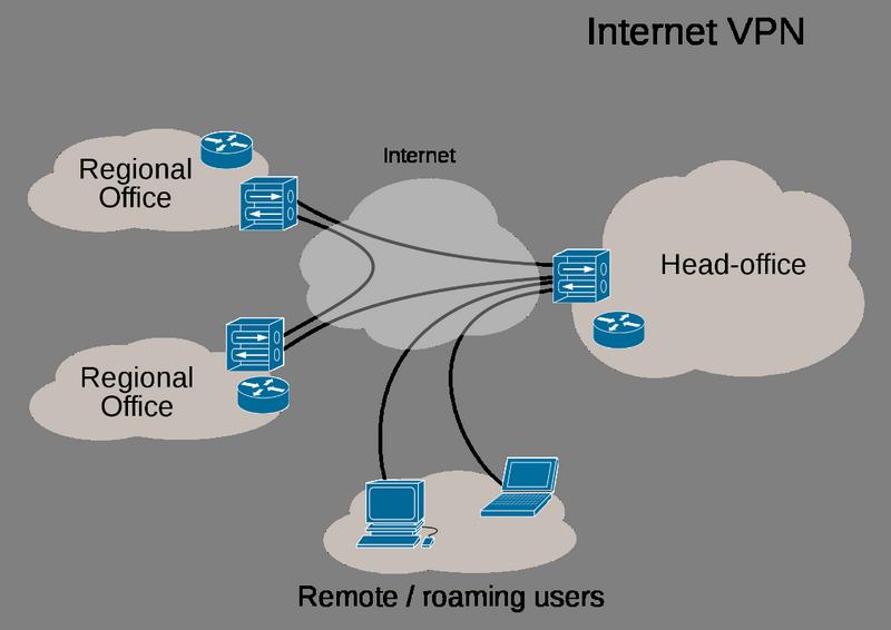 Servicii VPN pentru companii