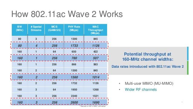 cum-functioneaza-802.11ac-wave2