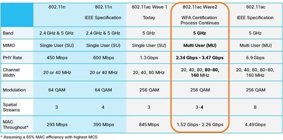 viteze-transfer-802.11ac-wave2