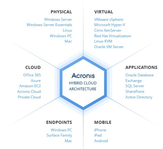 acronis-backup-arhitectura