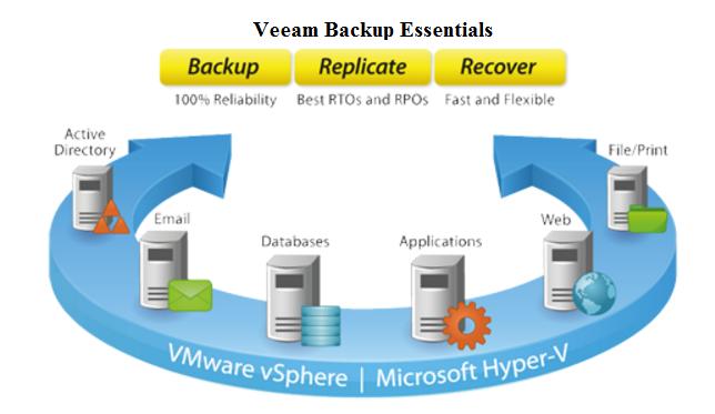 veeam_backup_essentials_IMM