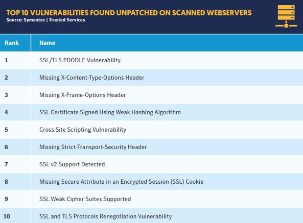 top-vulnerabilitati-servere