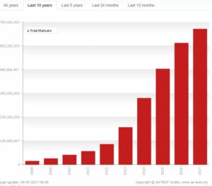 atacuri-malware-2008-2017