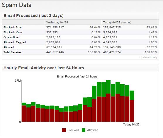 Statistici din Barracuda Email Security cu privire la activitatea serverului de mail