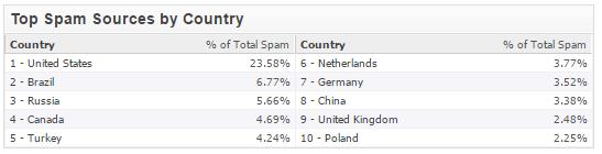 Topul surselor spam în funcție de țări