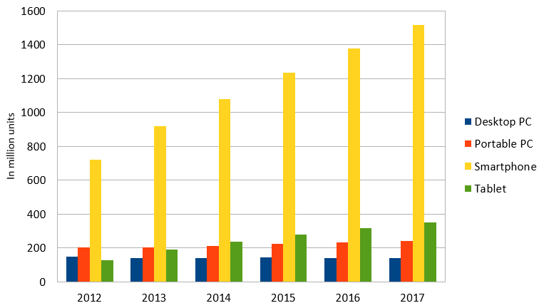 utilizare-dispozitive-mobile-2012-2017