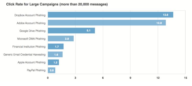 statistica-phishing-mail