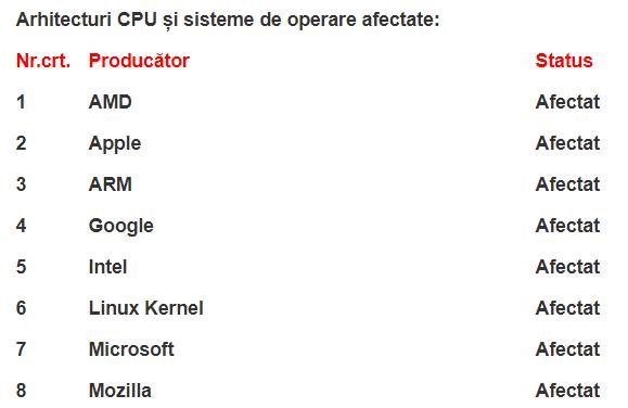 arhitecturi-CPU-sisteme-operare-afectate