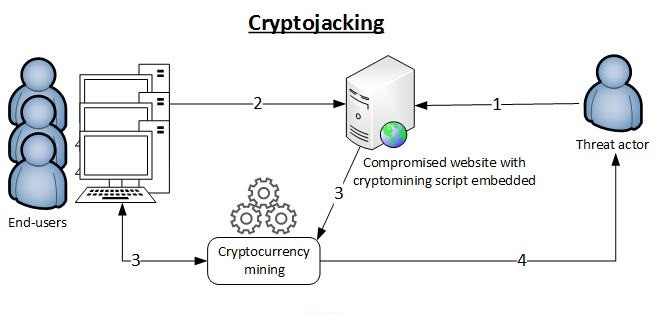 ce-este-cryptojacking