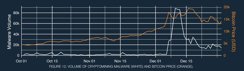 evolutie-cryptojacking-minare-criptomonede