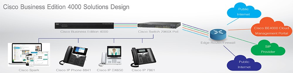 cisco-business-edition-solutions