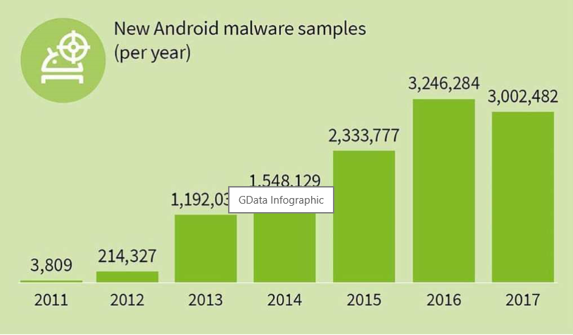 mobile-malware-android