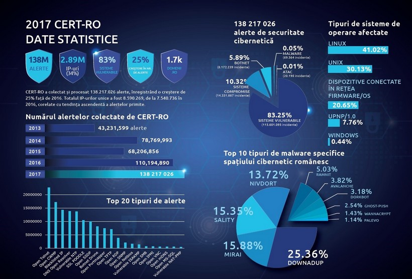 atacuri-cibernetice-statistica