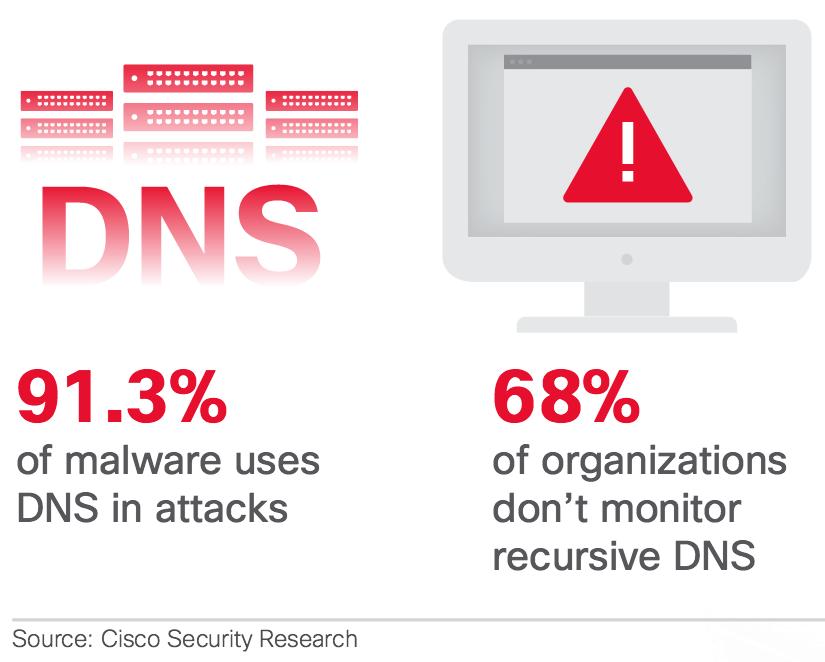 atacuri-malware-dns