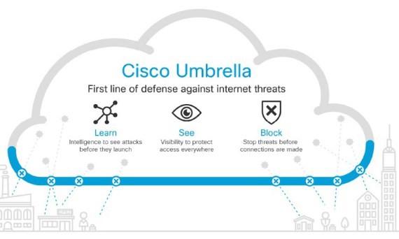 cisco-umbrella-atacuri-cibernetice