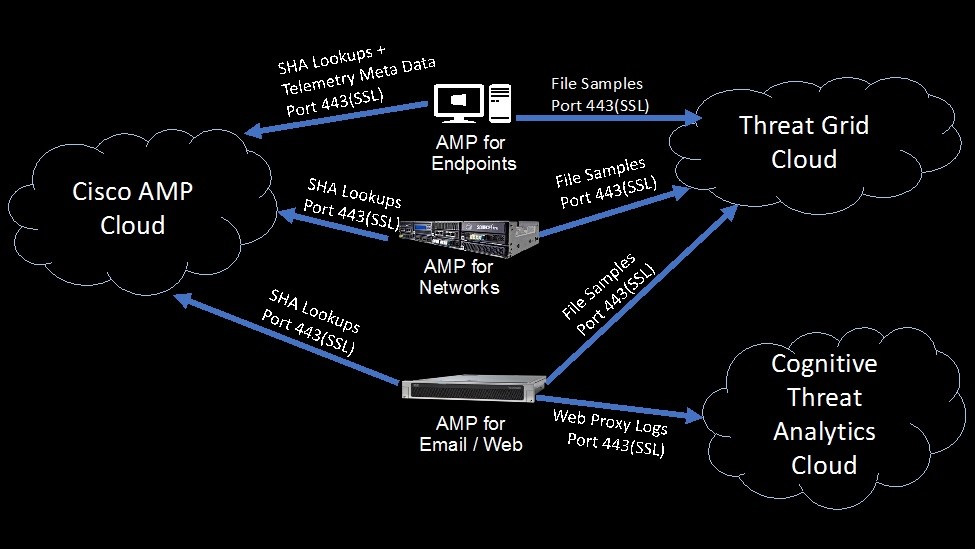 cisco-amp-cloud