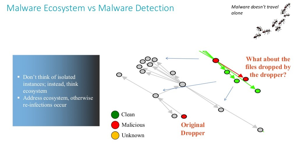protectie-detectie-anti-malware