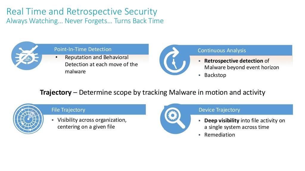 securitate-avansata-anti-malware-cisco-amp