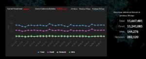 atacuri-cibernetice-avansate-statistici-barracuda