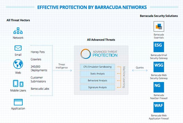 solutie-securitate-cibernetica-barracuda-advanced-protection