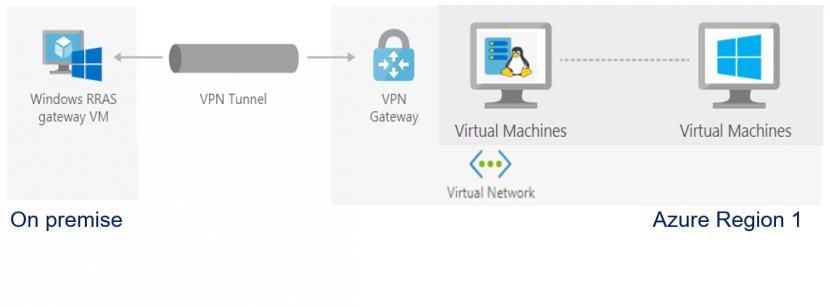 norsit-cloud-servers