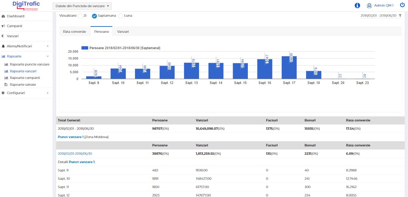 rapoarte-vanzari-digitrafic