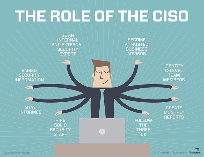 siguranța cibernetică CISO